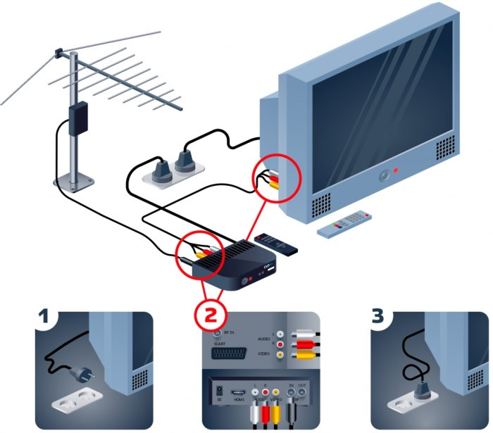 как настроить цифровое тв на телевизоре самсунг